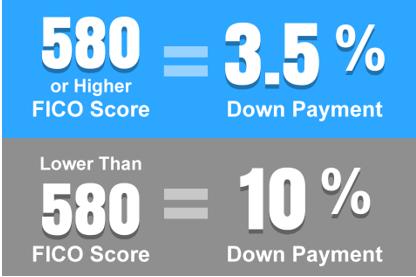 credit score needed for an fha loan-min