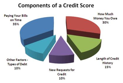 fha credit requirements-min