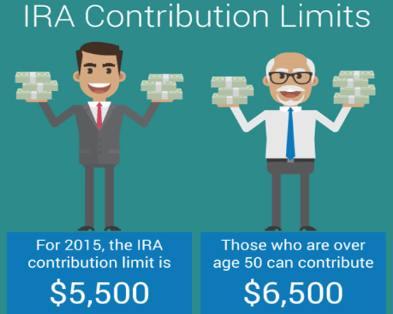 ira contribution limits-min