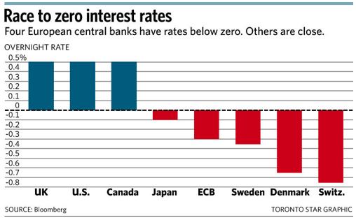 negative interest rates explained