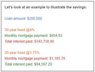 20 year fixed mortgage rates