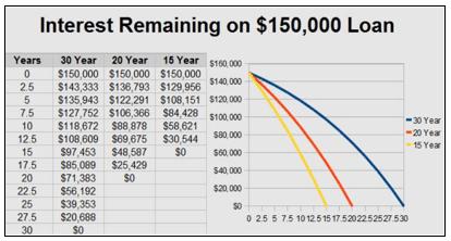 20 year mortgage