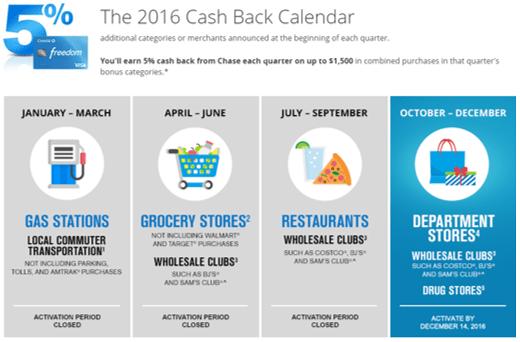 best credit cards for cash back