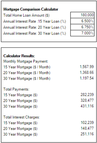30 Year Mortgage Calculator