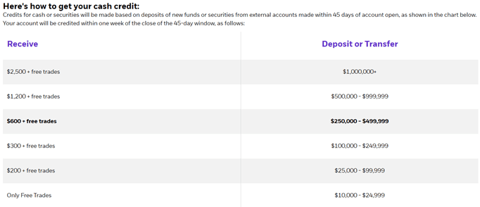Best Discount Brokerage Firms