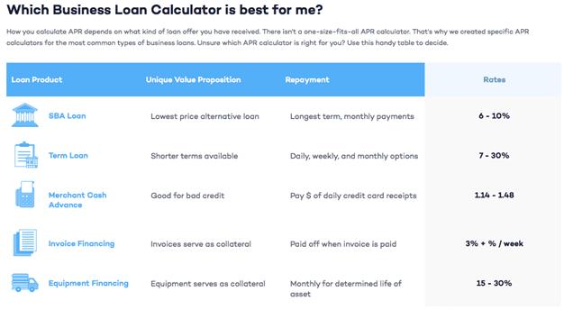 Business Loans Calculator
