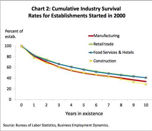 Business Success chart for cumulative industry survival rates for establishments started in 2000