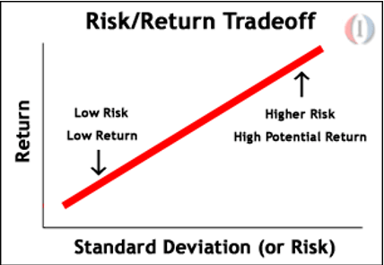 Business Tricks Risk/Return Tradeoff