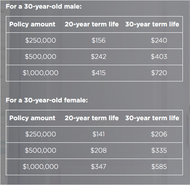 30 Year Term Life Insurance Quote: Top 6 Best Sites To Compare Life Insurance Quotes & Rates