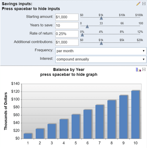 Compound Interest Rate Calculators