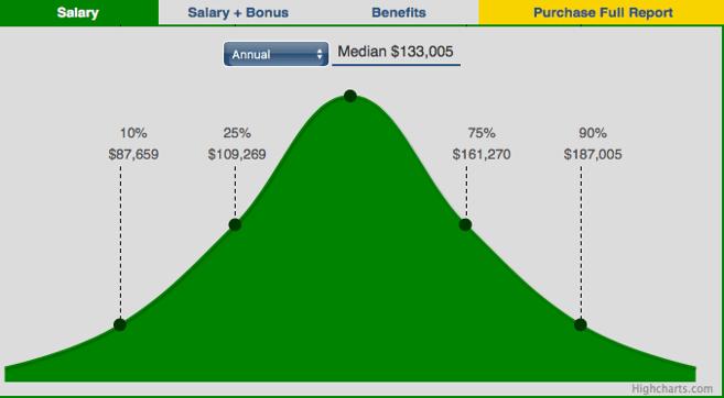 Good Paying Careers
