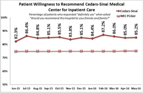 Graph Presenting Patient Willingness to Recommend Cedars-Sinal Medical Center for Inpatient Care - Largest Hospital In US