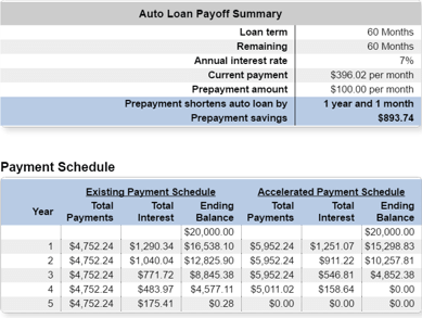 Auto Loan Early Payoff Calculator | Bankrate.com