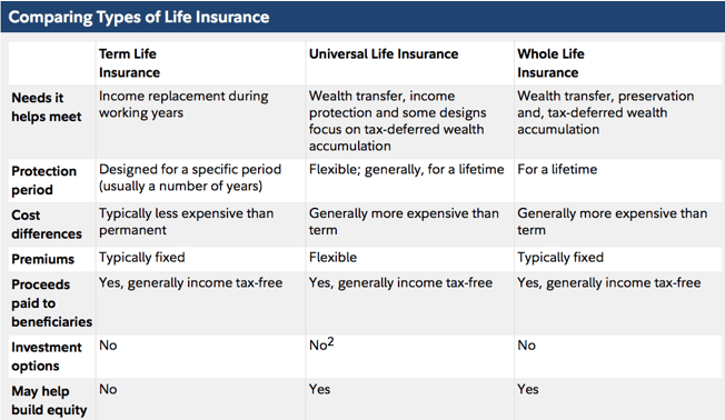 The Best Life Insurance Rates | Guide | How to Find & Get ...