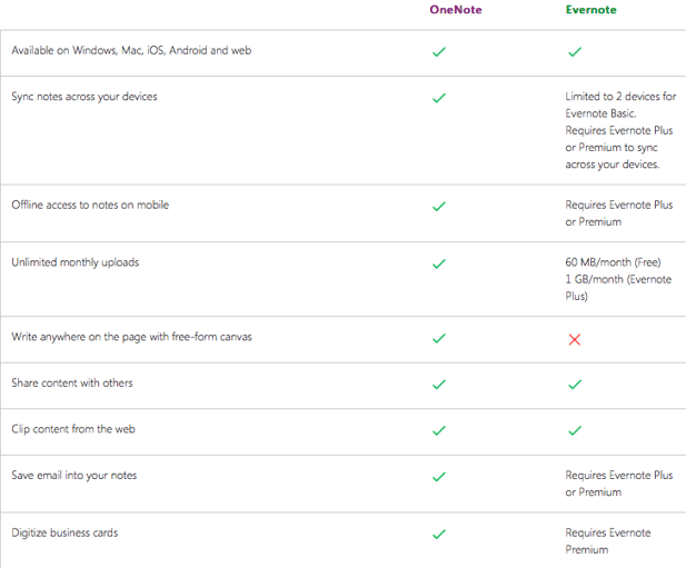 onenote web app vs evernote
