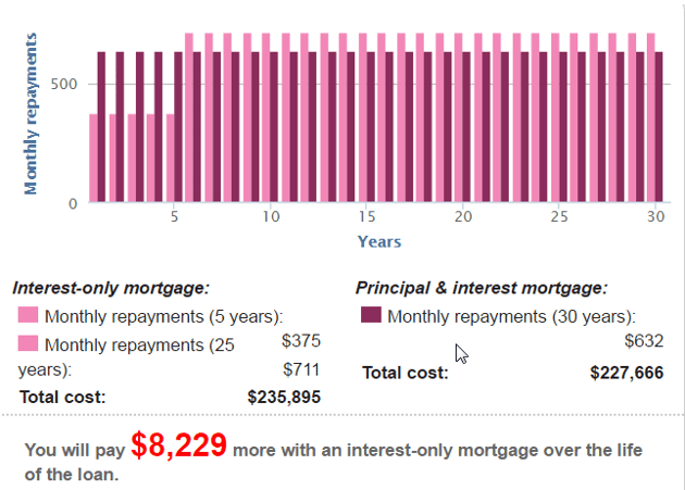 Mortgage Interest-Only Calculators