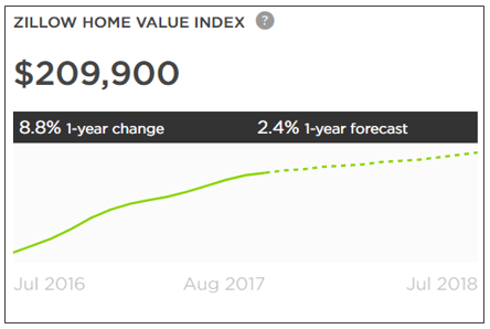 Best Mortgage Rates in Florida - Home Prices & Values - Zillow Home Value Index