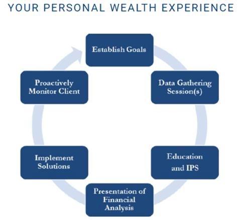 nj wealth management