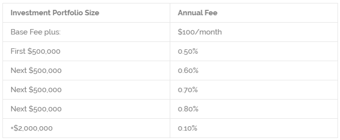 Rowling & Associates Intricity Fee Structure