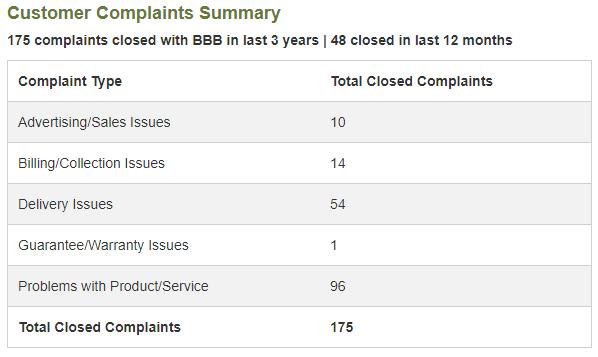 BBB FragranceNet Complaints - fragrancenet returns
