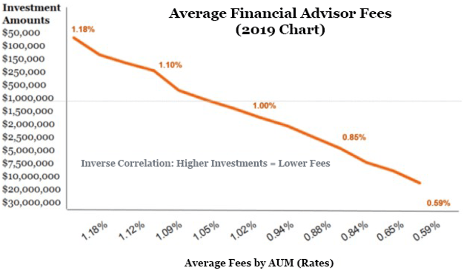 Average Cost of a Financial Advisor. What You Should Expect to Pay
