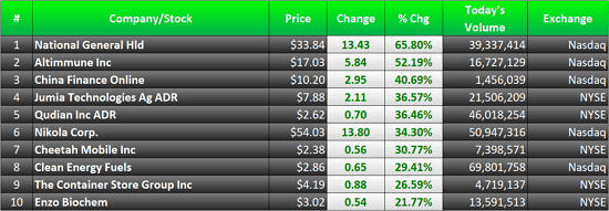 biggest stock gainers today