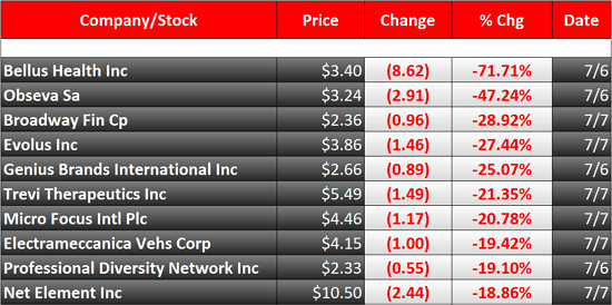 biggest stock losers this week