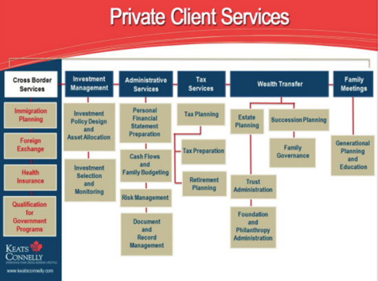 best financial advisors in phoenix