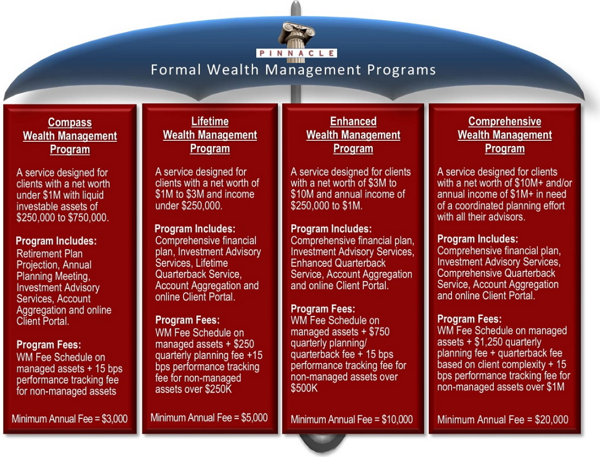 tampa wealth management firms