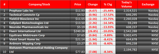 biggest stock losers today