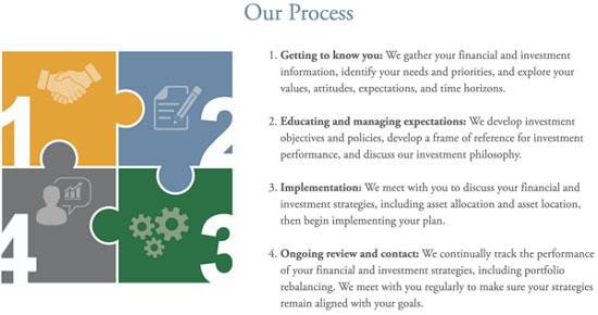 Berno Financial Management Process