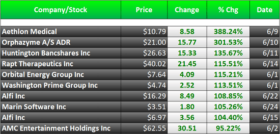 biggest stock gainers this month