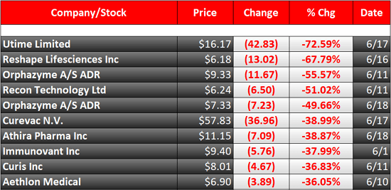 biggest stock losers this month