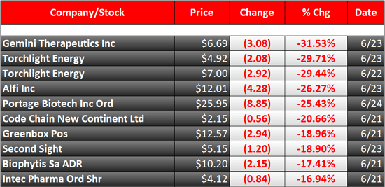 biggest stock losers this week