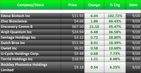 biggest stock gainers this week